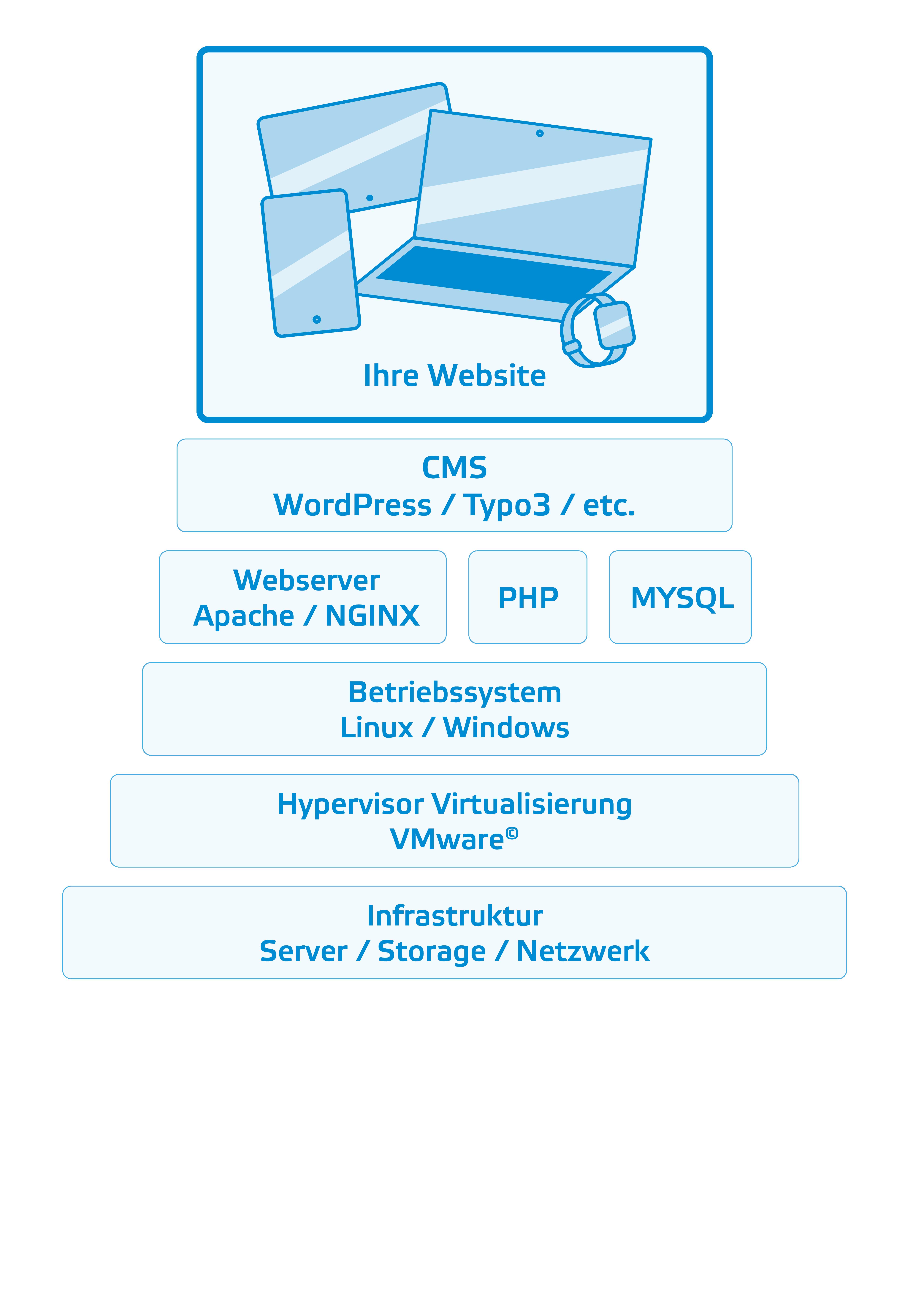 Webserver aufbau